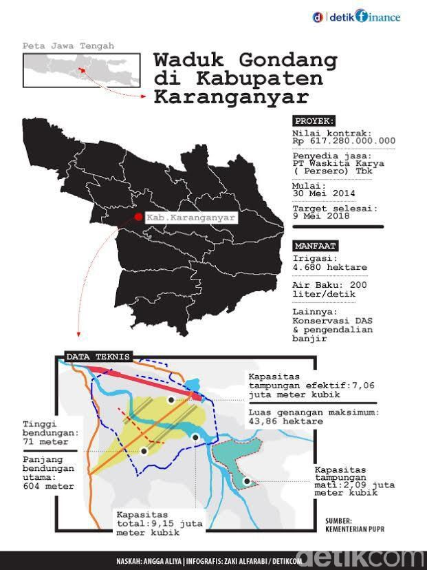 Info Grafis : Credit to Detik.com